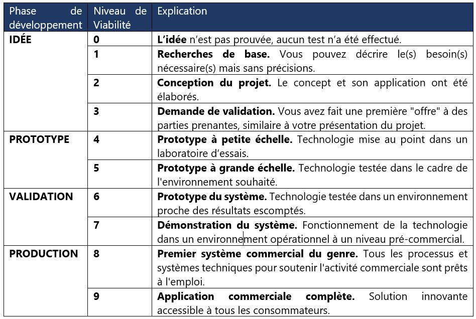 Commercial readiness French